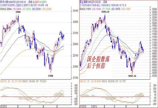 关志松:料国指走势强劲 宜重点关注