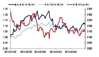 下半年开基投资策略:坚守均衡成长 静待债牛扩散