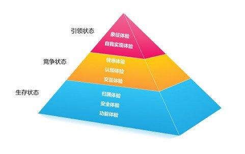 """""""创新汇""""用户体验趋势研究-科技频道-和讯网_财经_腾讯网"""