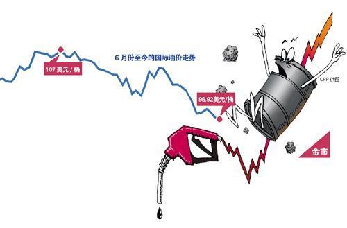 国际油价创6个月新低 跌破97美元/桶