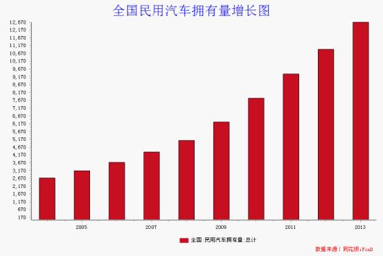 摆脱经济周期影响 汽车行业平稳增长