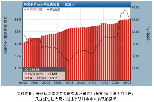 汇控季绩优于预期 相关认购证街货量持续累积