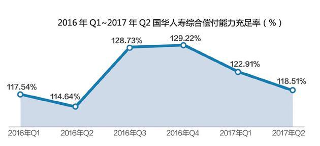国华人寿偿付能力逼近红线 计划增资95亿元