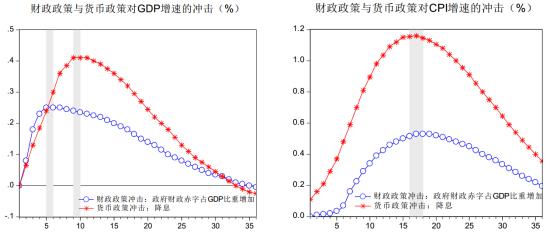 央行工作论文将今年GDP预测下调至7%