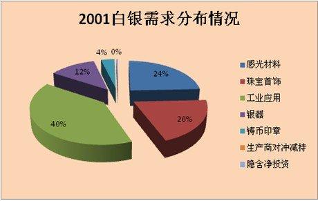 玖誉贵金属:2013年度白银投资策略报告