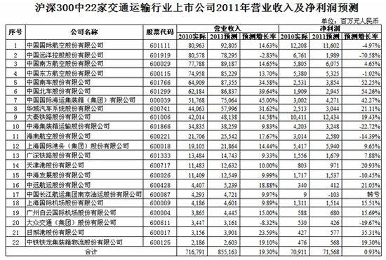 英策咨询:沪深300公司今年净利预计增逾两成