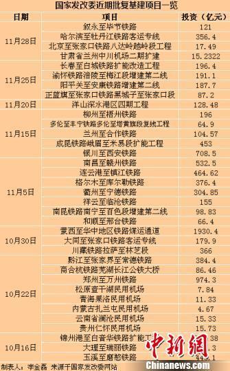 中国年末发力稳增长 两月内连批近万亿元投资