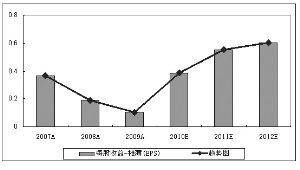 沈阳化工 丙烯产业链优势或逐渐凸显