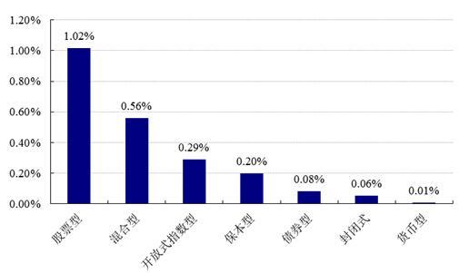 【基金日报】股票型最高涨5.55%