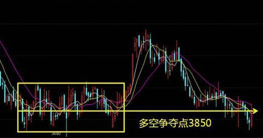 融金汇银:操作出现短多机会 关注白银3920的压力