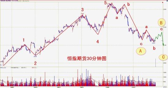 操盘手李扬:港股初步企稳 技术反弹在即