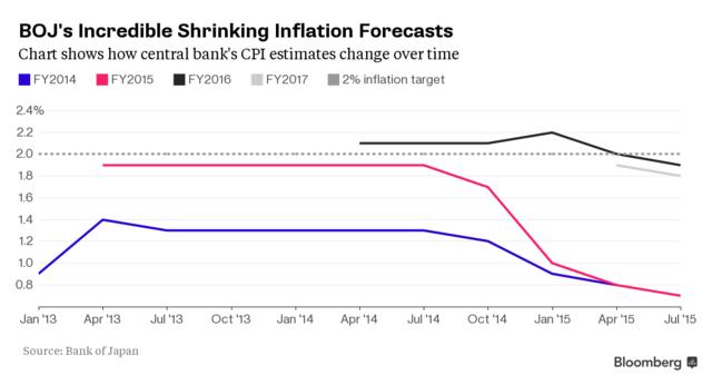 2%通胀目标难以达到 日本央行或下调通胀预期