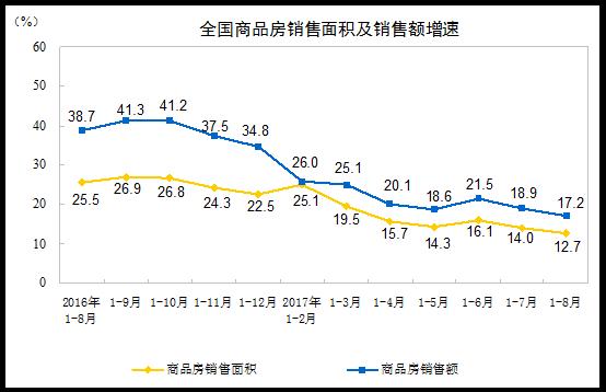 前8月全国房地产开发投资69494亿 同比名义增长7.9%