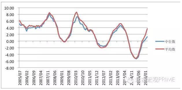 盘古宏观:资金政策驱动房价 人口与库存决定涨跌