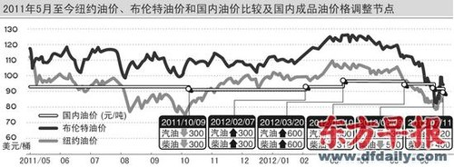 成品油价首度三连跌 上海93号汽油近破7