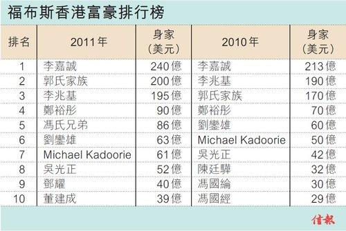 港股 港股要闻 正文  在《福布斯》2011香港富豪榜中,去年身家213亿元