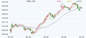 苹果自身股价日K线走势(截至11月19日)
