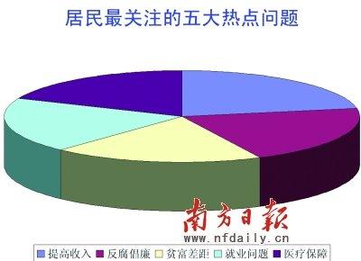 家庭收入分配图_收入分配不均分布状态
