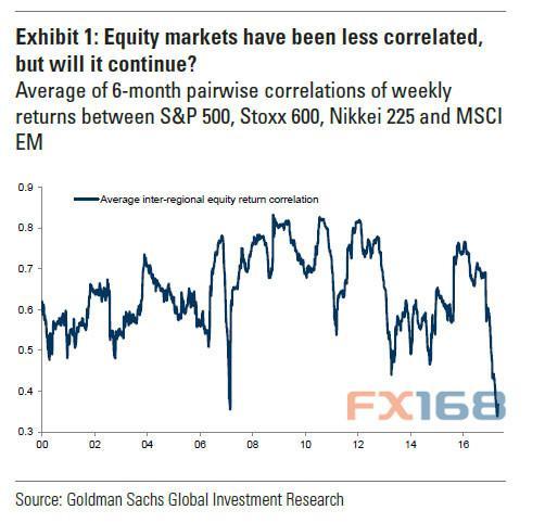高盛警告:上次出现这一幕 金融危机爆发了