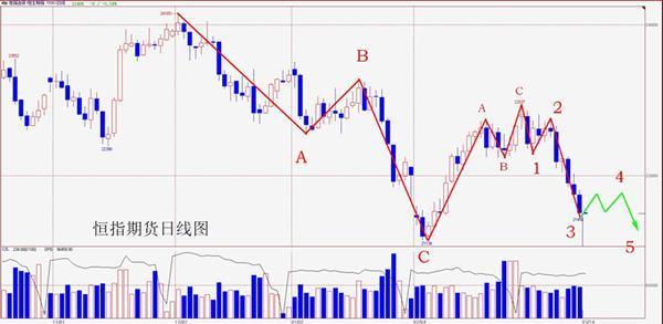 操盘手李扬:港股跌势未改 本周或有反弹