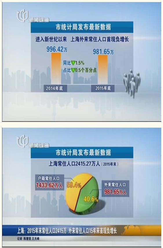 十五年来首次!上海外来常住人口出现负增长