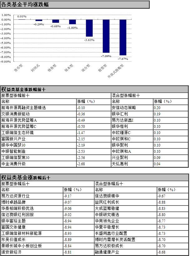 【基金日报】股票型基金单日下跌7.67%