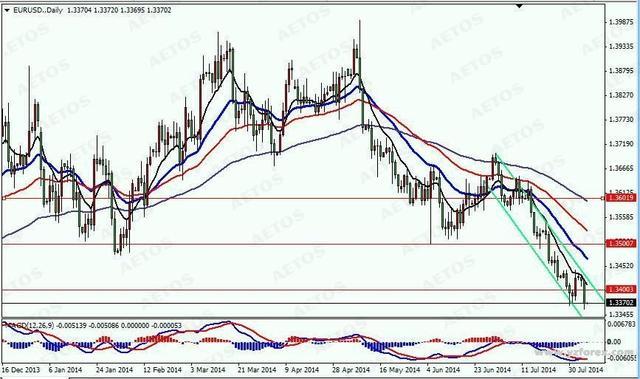 技术分析: 欧元 日k线图上,隔夜汇价在上周反弹后再临大幅下跌,日内图片