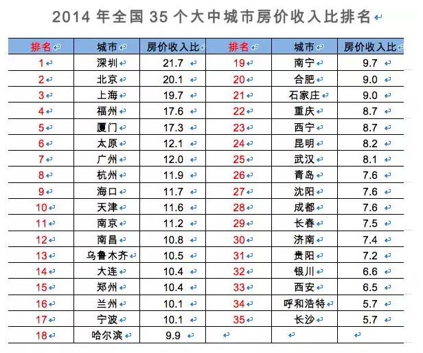 中国35个城市房奴排行榜