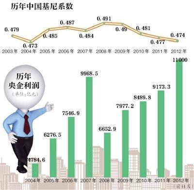 国资委称未阻收入分配改革 - 江湖如烟 - 江湖独行侠