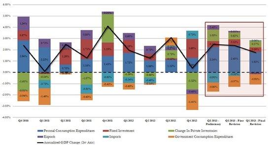 gdp与进口_东方证券固收 外需下滑与内需提振下的债市展望