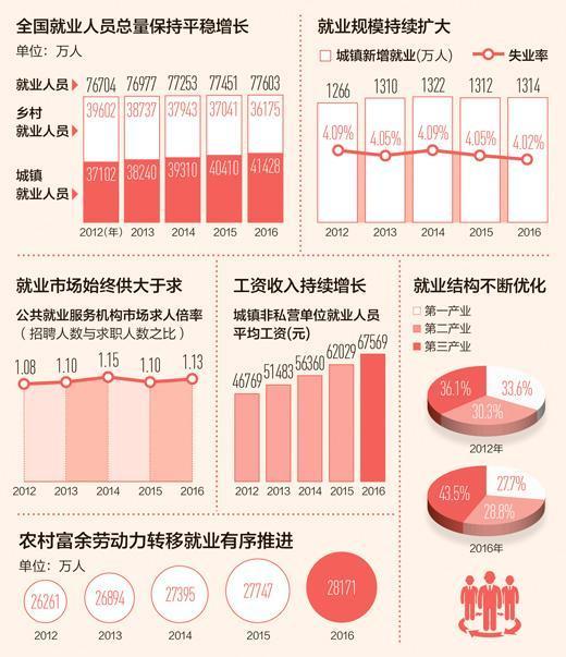 人民日报:五年间城镇新增就业人数年均超过1300万人