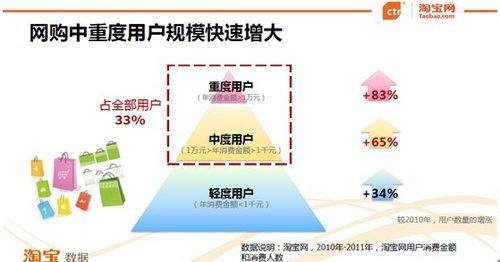 淘宝网联合ctr发布《中国消费风向标报告2012》