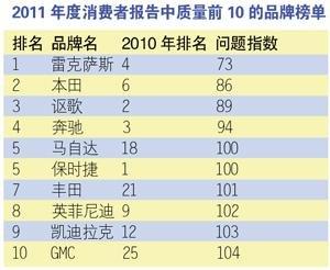 丰田召回混动车 雷克萨斯回归质量排行榜榜首