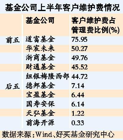 基金公司上半年客户维护费情况(图片来源:广州日报)