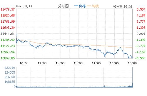美股暴跌 三大股指跌幅均超5%道指大跌5.55%