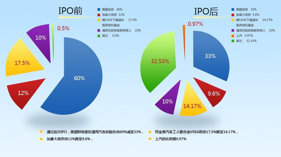 通用汽车IPO股权变化图解