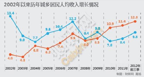 中收入阶层消费比例图_农民 收入比例