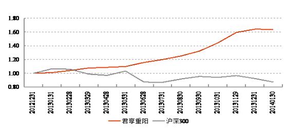 华安资产双核动力