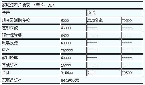 资产负债表存货_家庭资产负债表