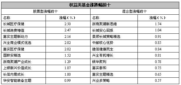 【基金日报】混合型基金跌幅最小