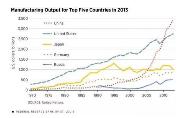 为什么中国必将成为发达工业化国家?
