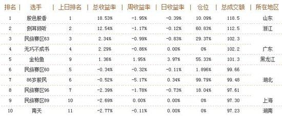 """2012腾讯A股大赛落幕 """"股色股香""""最终夺冠"""