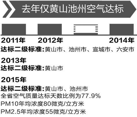 安徽大气污染防治报告出炉 合肥芜湖PM2.5超标