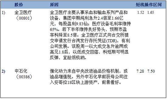 国元香港:加息未出 内地股市大升的机率较低