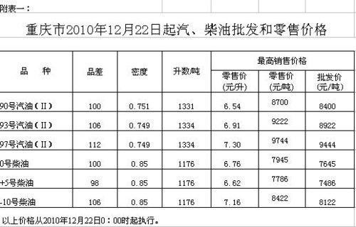 重庆93号和97号汽油每升分别涨至6.91元7.30元