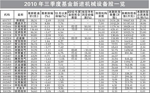 基金3季度新进97股 近3成年度业绩预喜(附股)