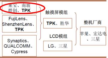 莱宝高科在电容式触摸屏产业链位置