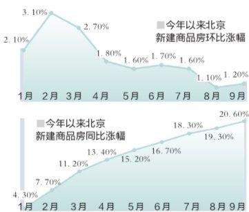 """9月仅温州房价同比下降 """"银十""""房价可能再度爆发"""