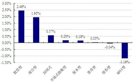 好买基金:经济数据向好对市场形成支撑