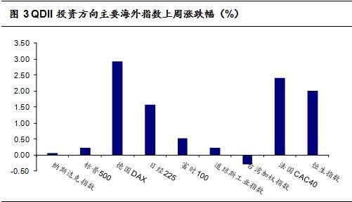 QDII投资方向主要海外指数上周涨跌幅